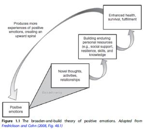 Fredrickson, Broaden-and-build model
