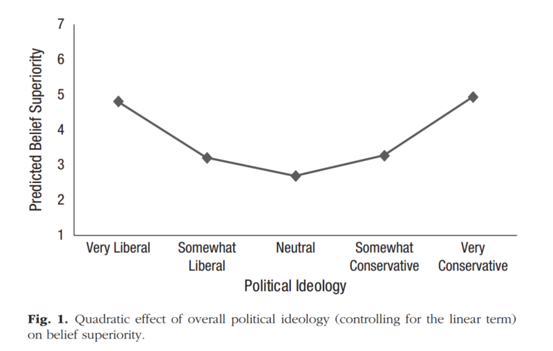 From Feeling superior is a bipartisan issue: Extremity (not direction) of political views predicts perceived belief superiority. Psychological Science, 2013